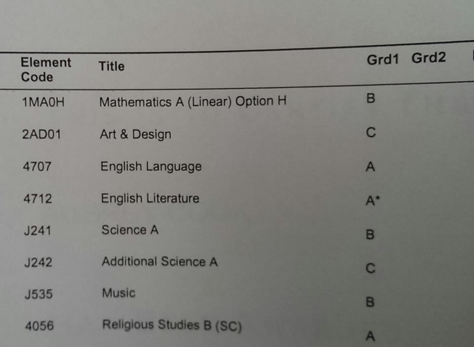 Something wrong with my gcse!!?