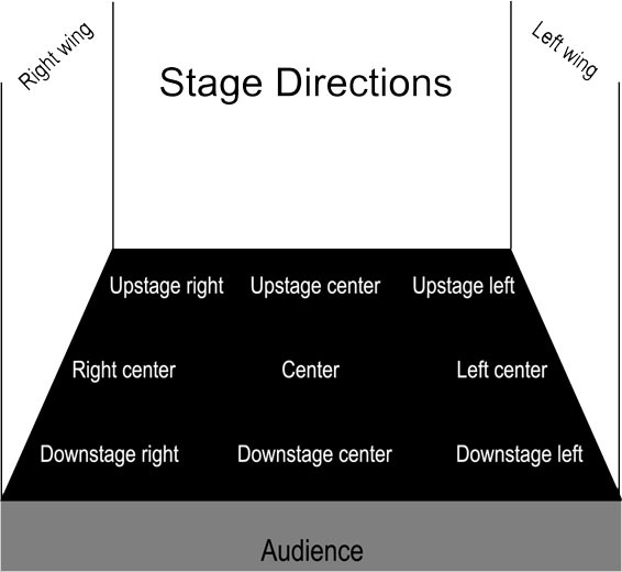 Lit Genius Editors – Glossary of Drama/Theater Terms