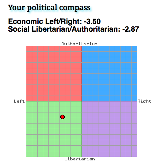 notapodcast political compass test
