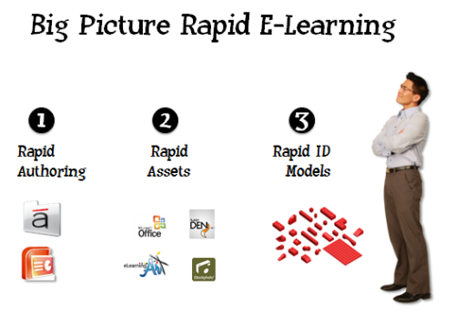 The Rapid E-Learning Blog - three parts to rapid elearning