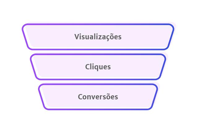 Funil das métricas de redes sociais, dividido em três etapas: Impressões, Cliques e Conversões.