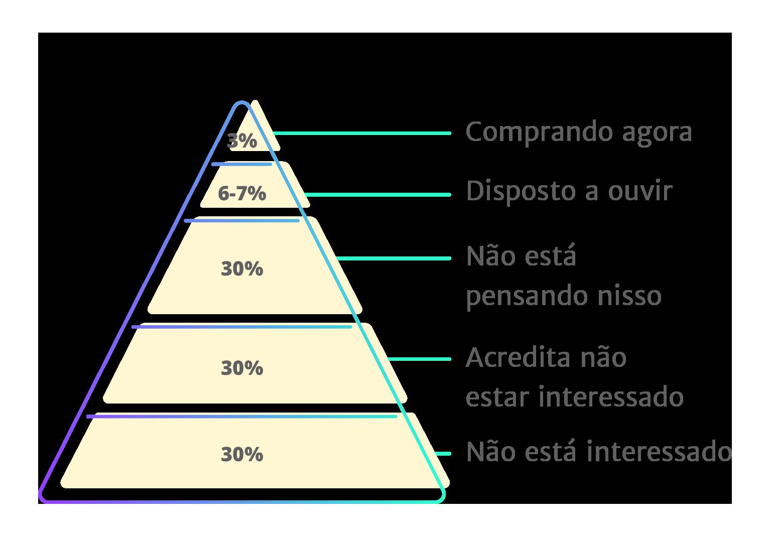 Pirâmide do momento de mercado