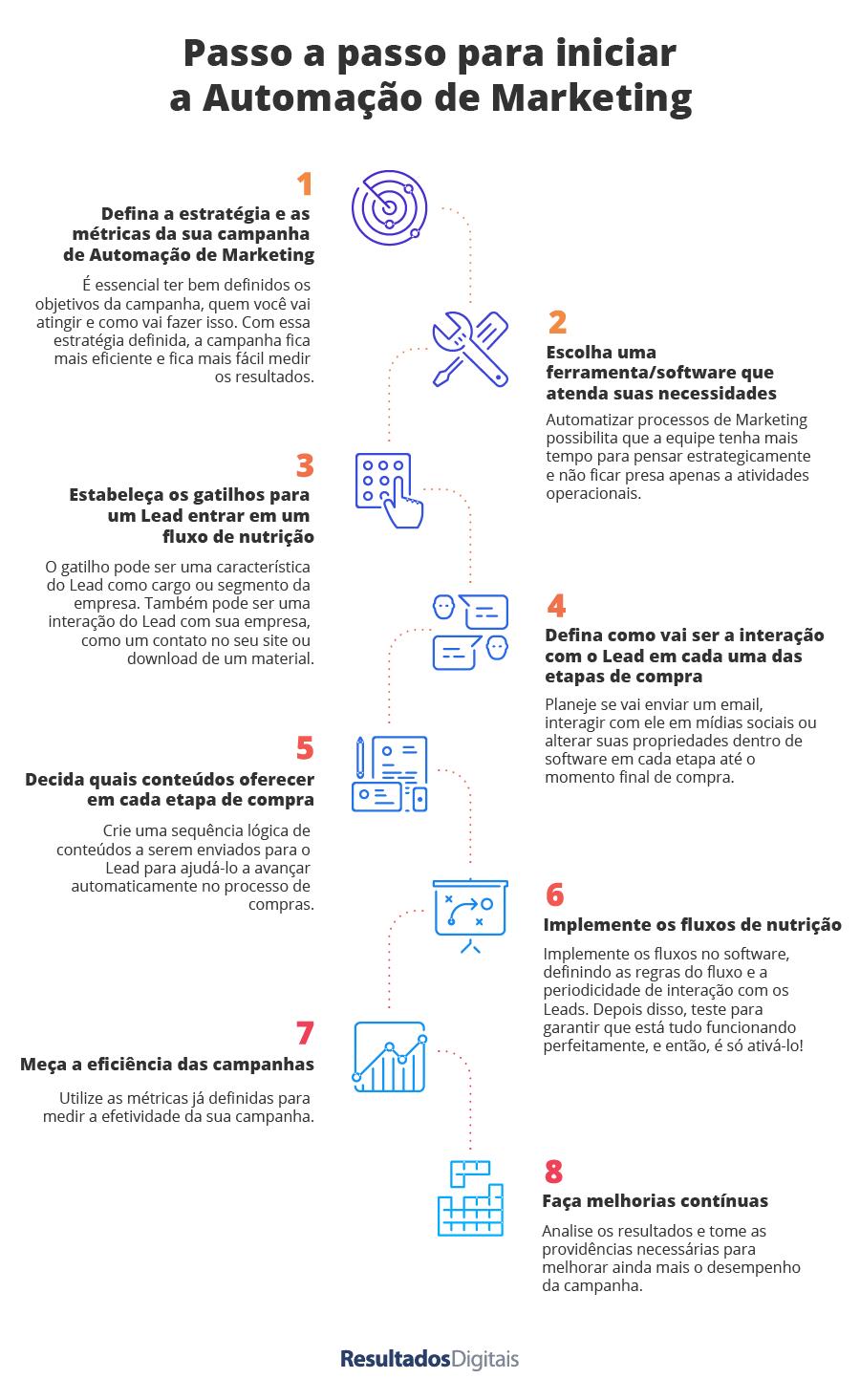 Passo a passo para iniciar a Automação de Marketing (infográfico)