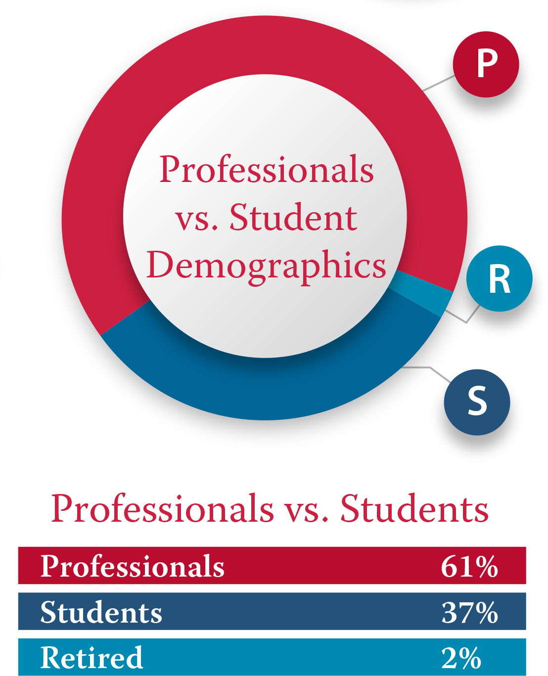 "A pie chart outline of ""Professionals vs. Student Demographics."" In red, Professionals are 61%. In blue, Students are 37%. In teal, Retired are 2%."