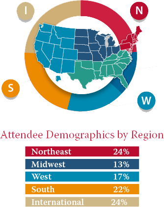 "A pie chart outline of ""Attendee Demographics by Region"" surrounding an outline silhouette of the United States with regions blocked in different colors. In red, Northeast is 24%. In blue, Midwest is 13%. In teal, West is 17%. In yellow, South is 22%. In beige, International is 24%."