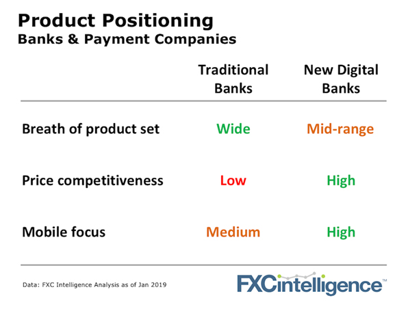 FXC Intel - Bankes and Payment Companies