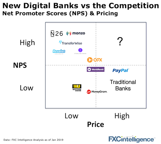 FXC Intel - New Digital Banks vs. the Competition