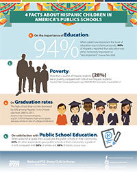 Facts About Hispanic Children in America's Public