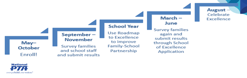 School of Excellence timeline
