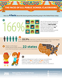 Click to enlarge this U.S. Public Schools Infograp