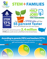 STEM + Families Infographic