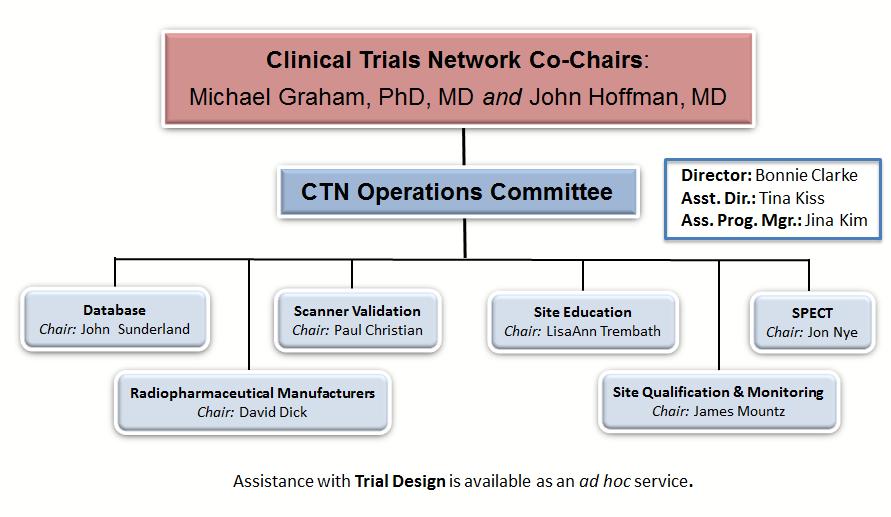 CTN Structure 2014