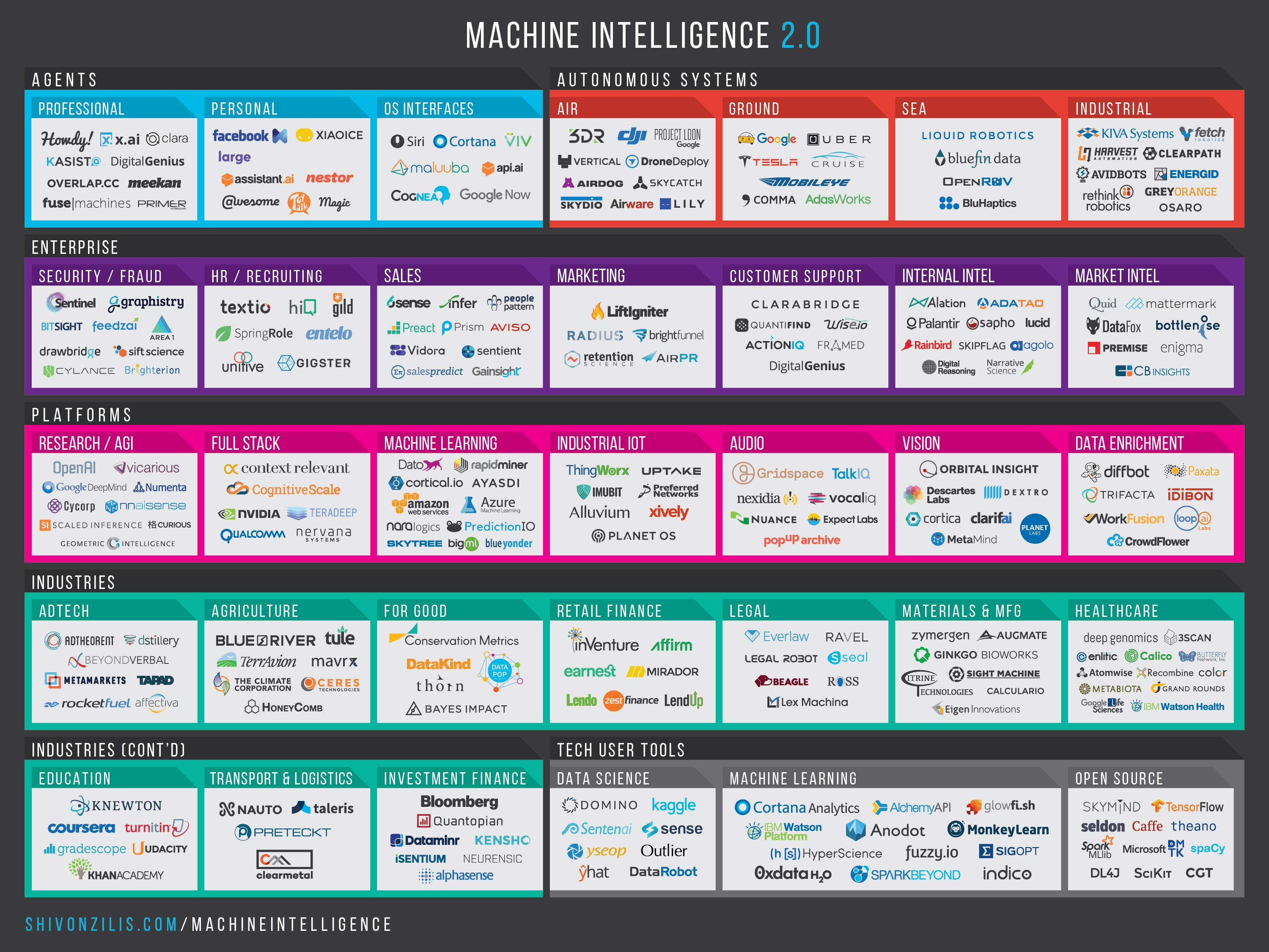 Machine Intelligence Is Red Hot Space but Startups Face Uphill Battle