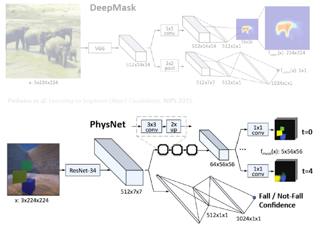 Facebook AI Research: Learning Physical Intuition by Example