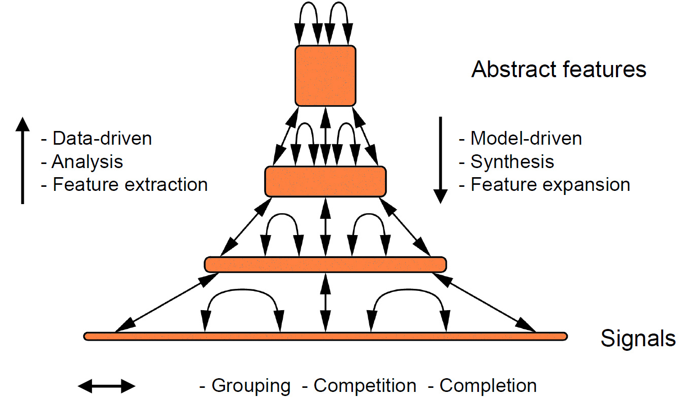 Neural Abstraction Pyramid to Semantic RGB-D Perception