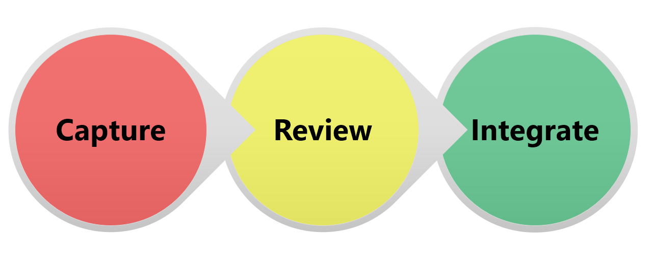 Diagram of Reading Workflow: Capture, Review, Integrate