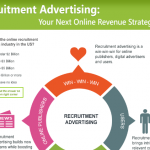 [Infographic] Recruitment Advertising: Your Next Online Revenue Strategy