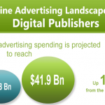 [Infographic] The Online Advertising Landscape for Digital Publishers