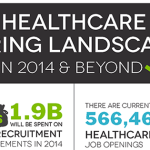 Healthcare Hiring Landscape in 2014 & Beyond [Infographic]
