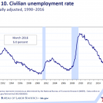 March 2016 Jobs Report