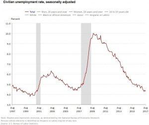August 2017 Unemployment