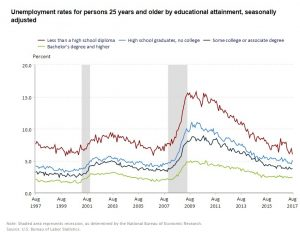 August 2017 Unemployment By Education