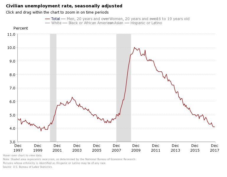 December 2017 Unemployment Rate