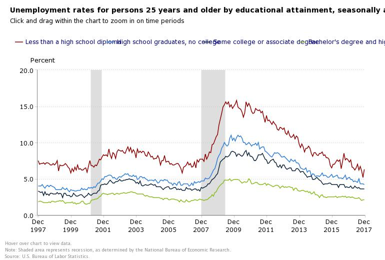 December 2017 Unemployment Rates By Education Level