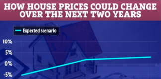 Lloyds is expecting house prices to fall by 5 per cent this yearCredit: Lloyds Banking Group