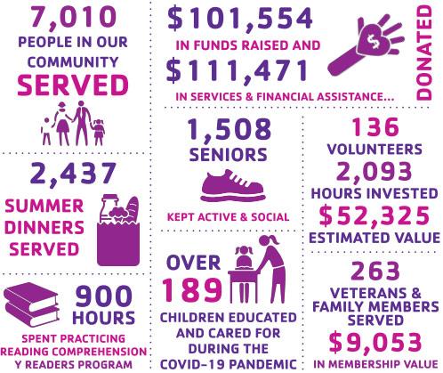 2020 YMCA COMMUNITY IMPACT