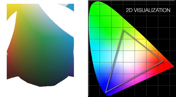 color spaces spectrum