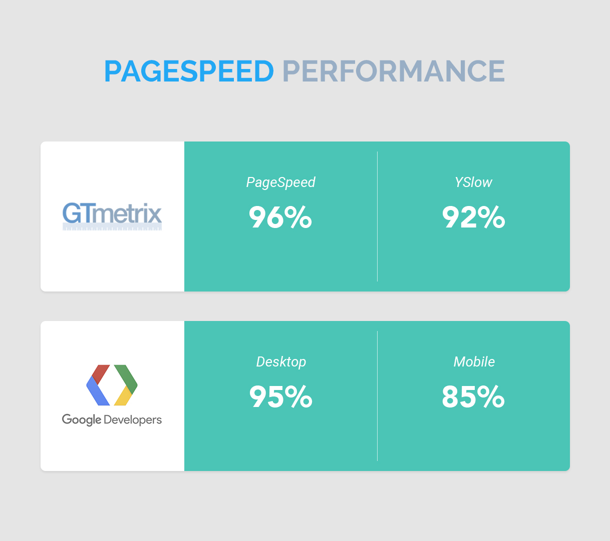 Glimpse Pagespeed