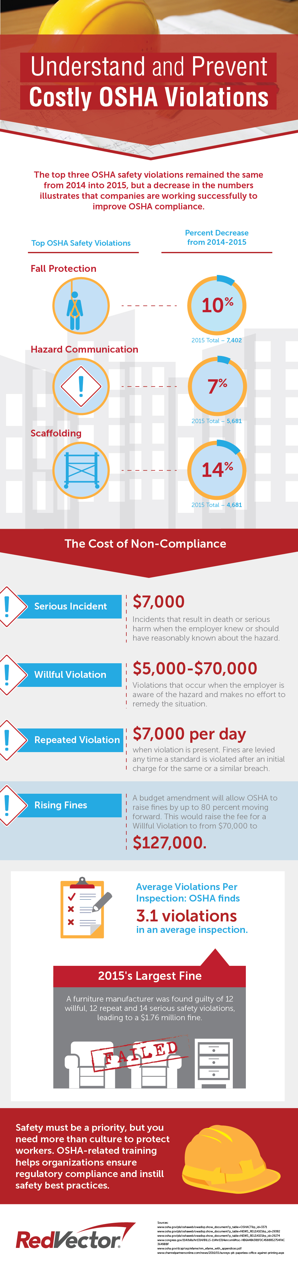 Understand and Prevent Costly OSHA Violations: Infographic