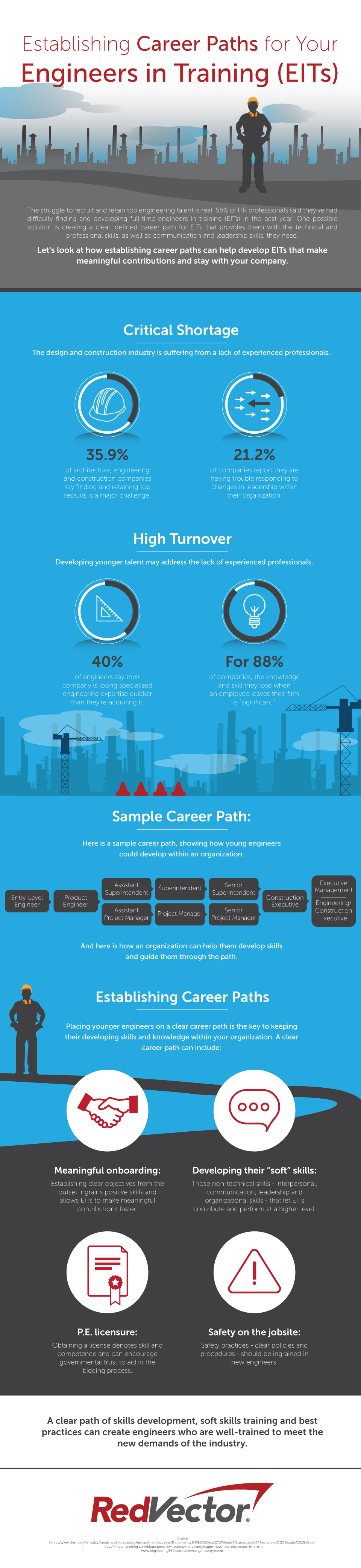 Establishing Career Paths for Your Engineers in Training (EITs)
