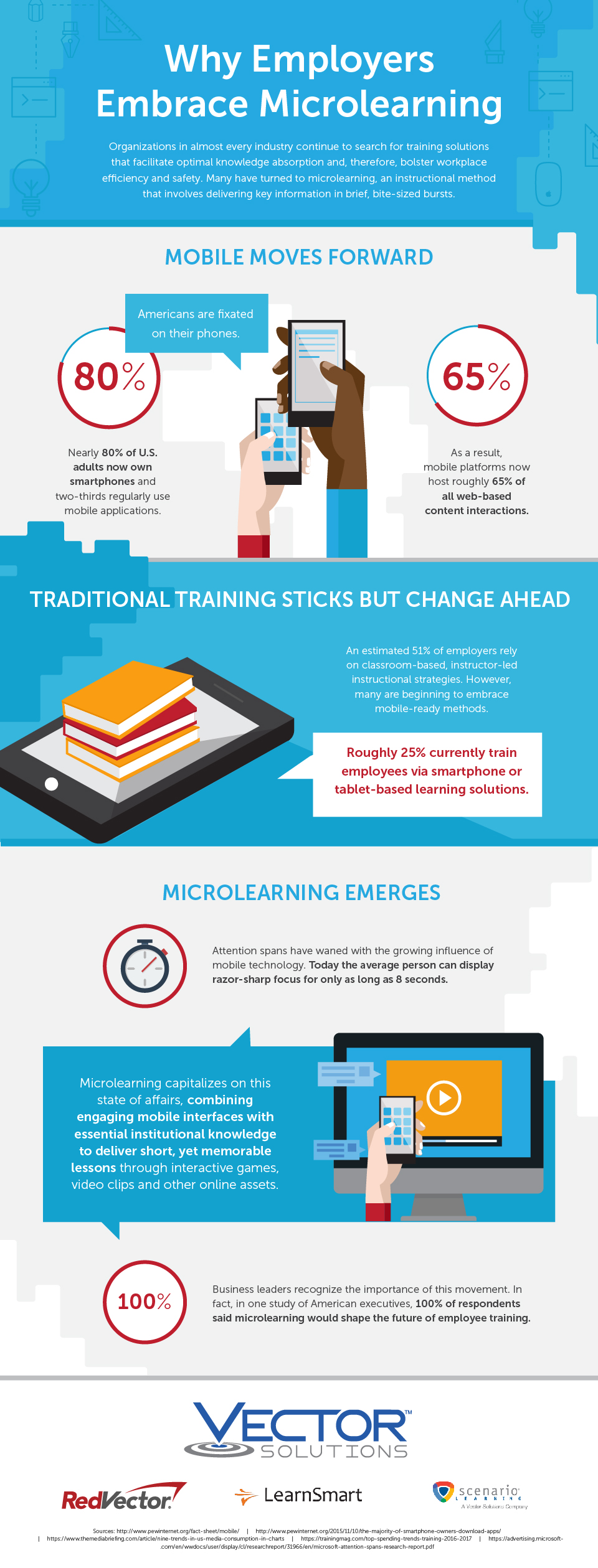 INFOGRAPHIC: Why Employers Are Embracing Microlearning