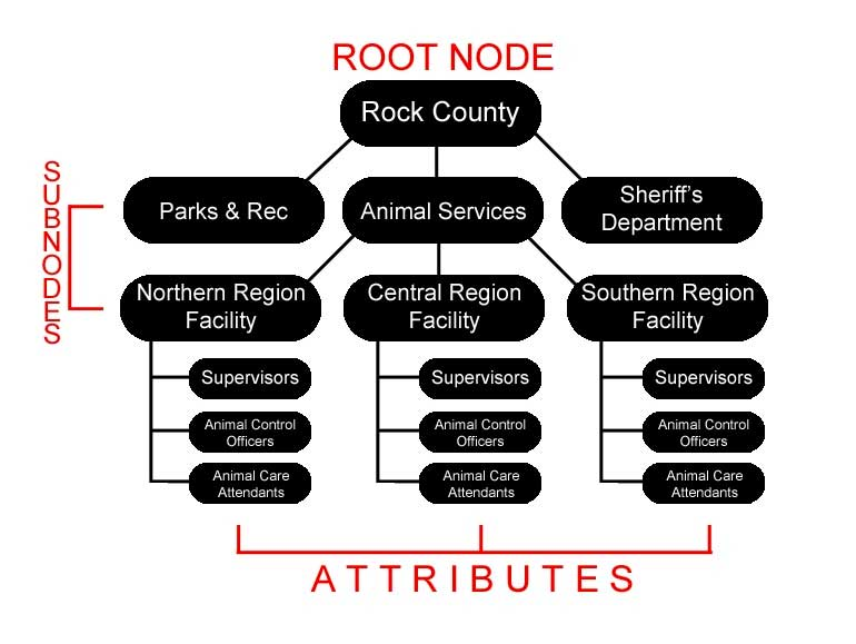 for simplicity, this diagram only features three: parks & rec, animal  services, and the sheriff's department
