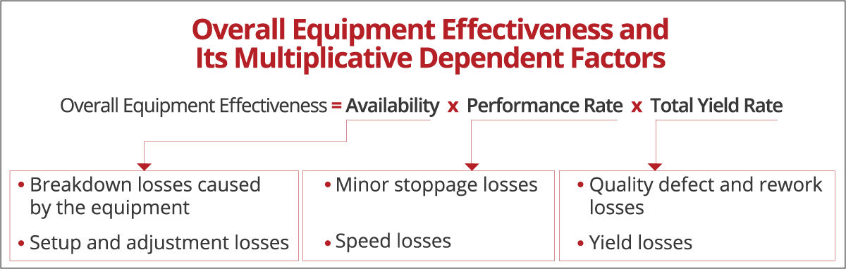 Measuring Overall Equipment Effectiveness (OEE)