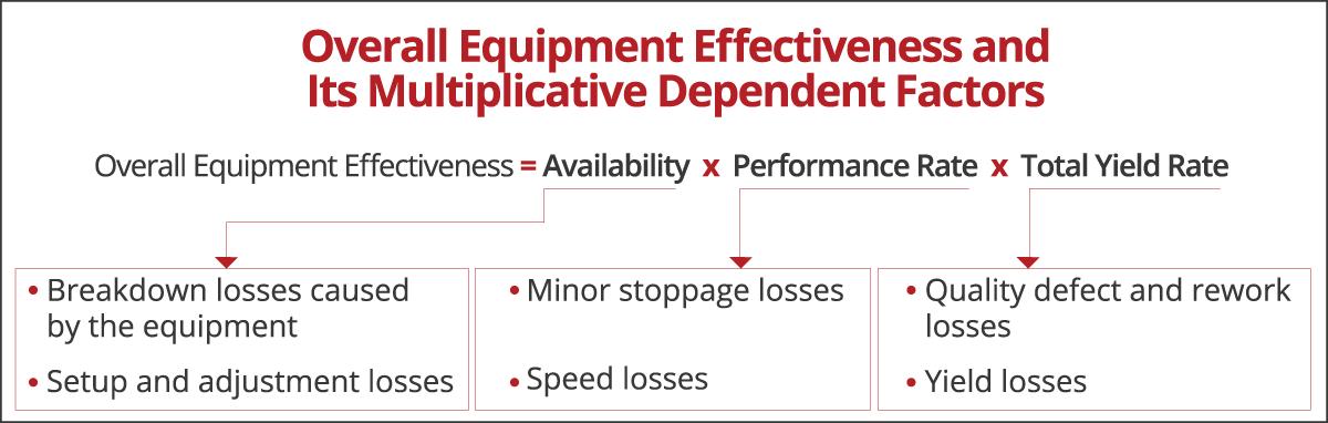 Measuring Overall Equipment Effectiveness (OEE)