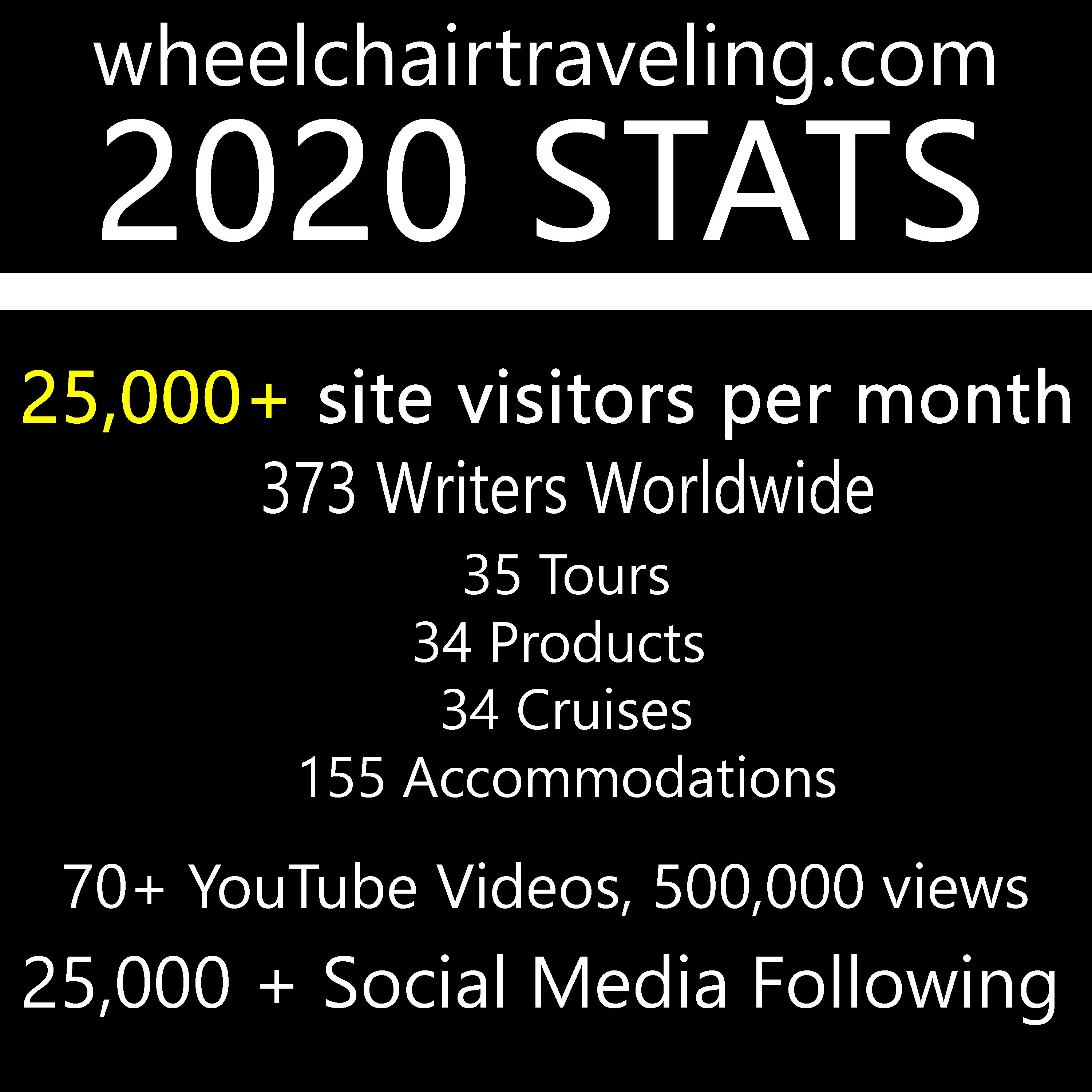 wheelchairtraveling.com stats for 2020