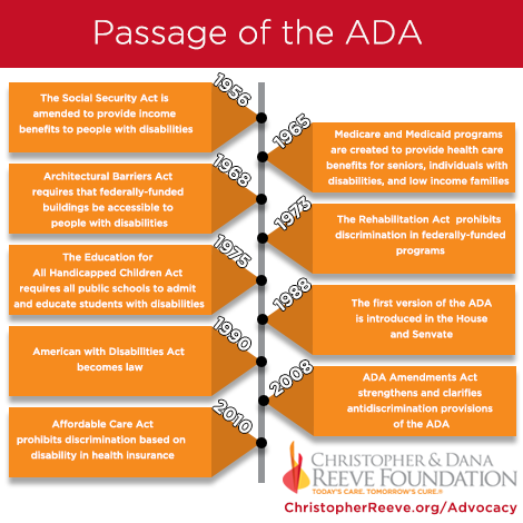 the significance of the americans with disabilities act This blog examines the americans with disabilities act,  the ada: titles ii and iii  is to become familiar with the history and significance of the.