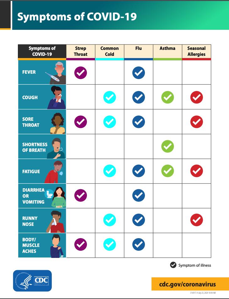 symptoms of covid-19 chart