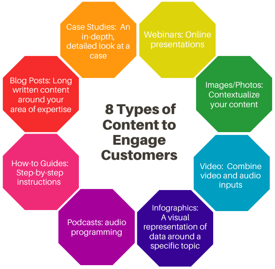 Blog 2- 8 Types of Content to Engage Customers graphic
