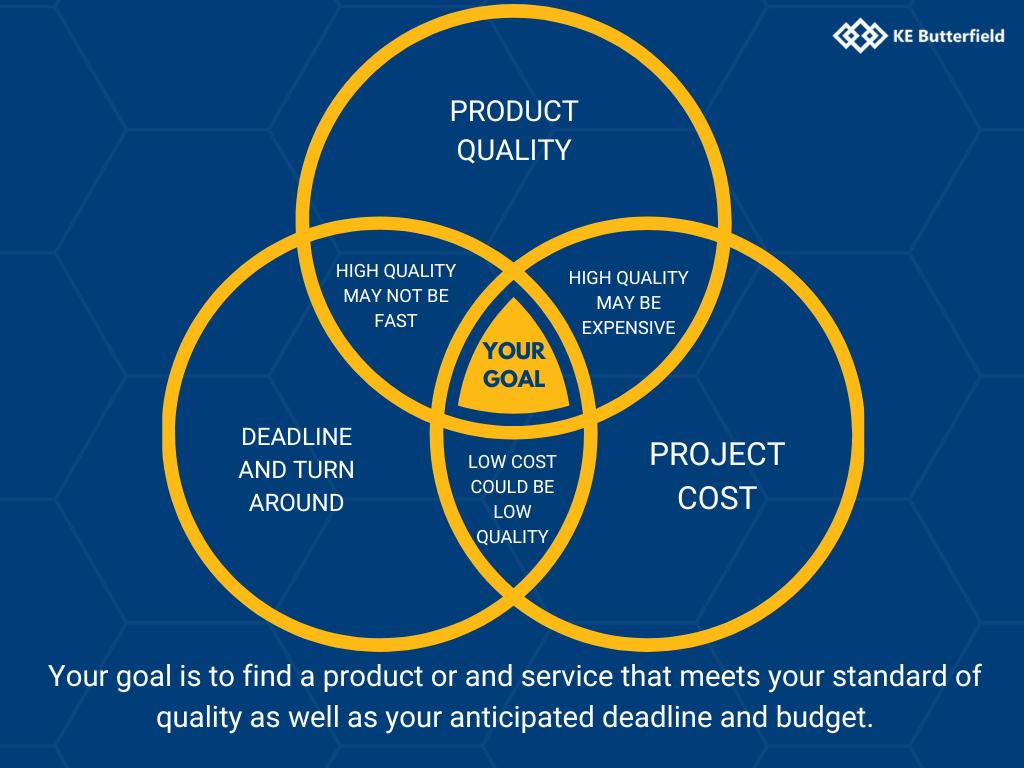 Quality, Expense, Speed Venn Diagram