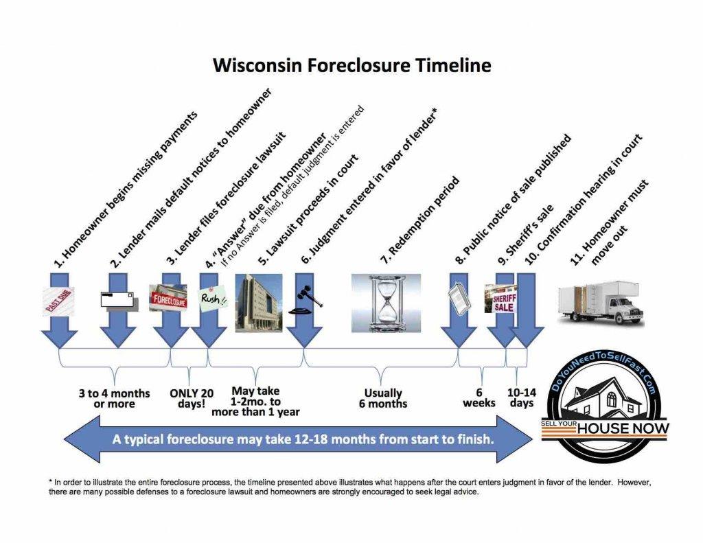 Wisconsin-Foreclosure-Visual-Timeline_w-logo