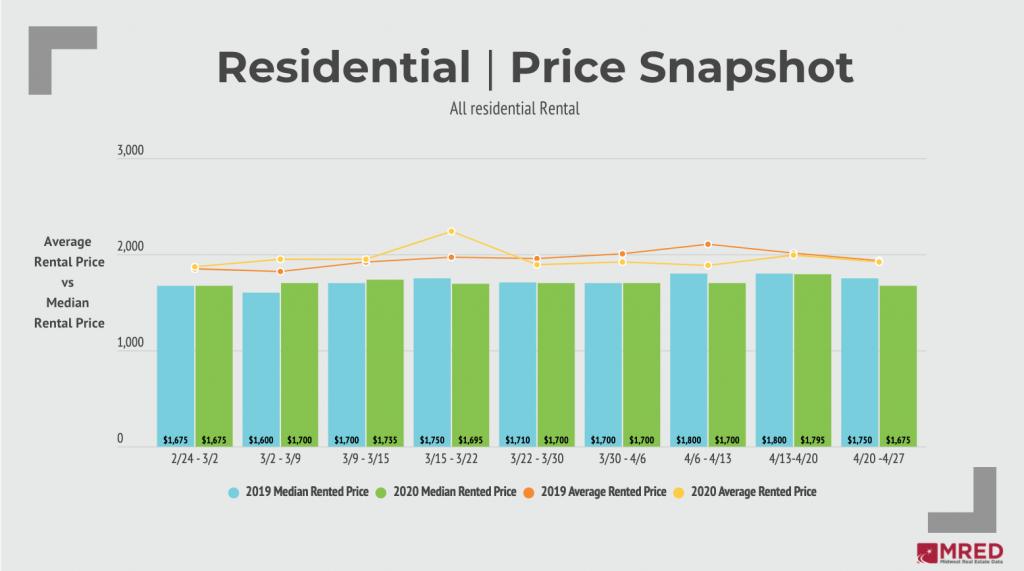 Residental Rental Price Snapshot