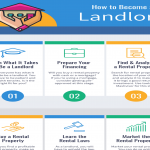 How-to-Become-a-Landlord-Infographic