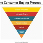 Buying-Process