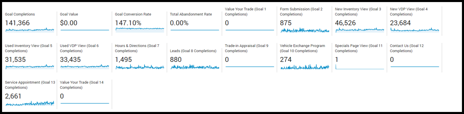 Breakdown of raw conversion and engagement metrics.