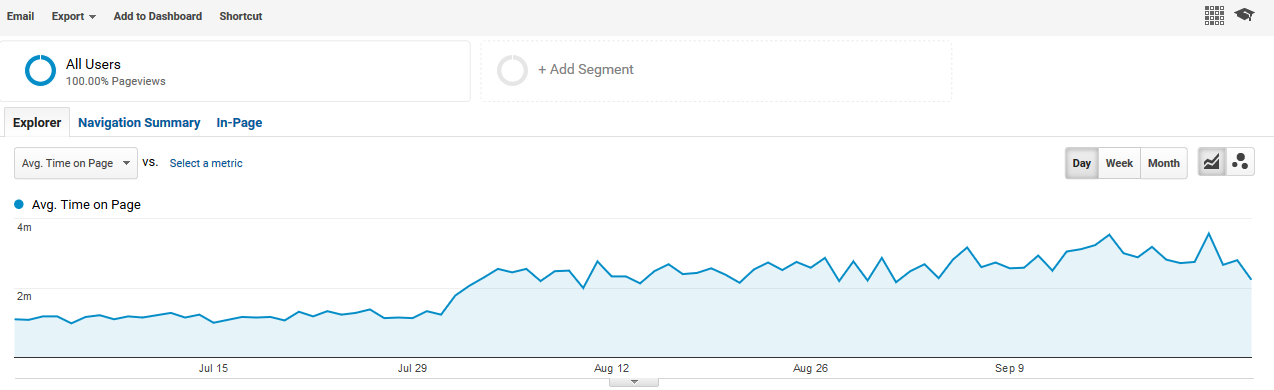 Difference in accurately and inaccurately tracking time metrics in Google Analytics.