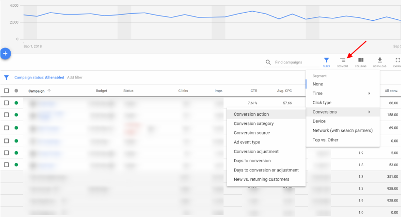 Selecting Segment, Conversions, and finally Conversion action helps you uncover store visit data in Google Ads.